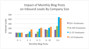 HubSpot Impact of Monthly Blog Posts on Inbound Leads
