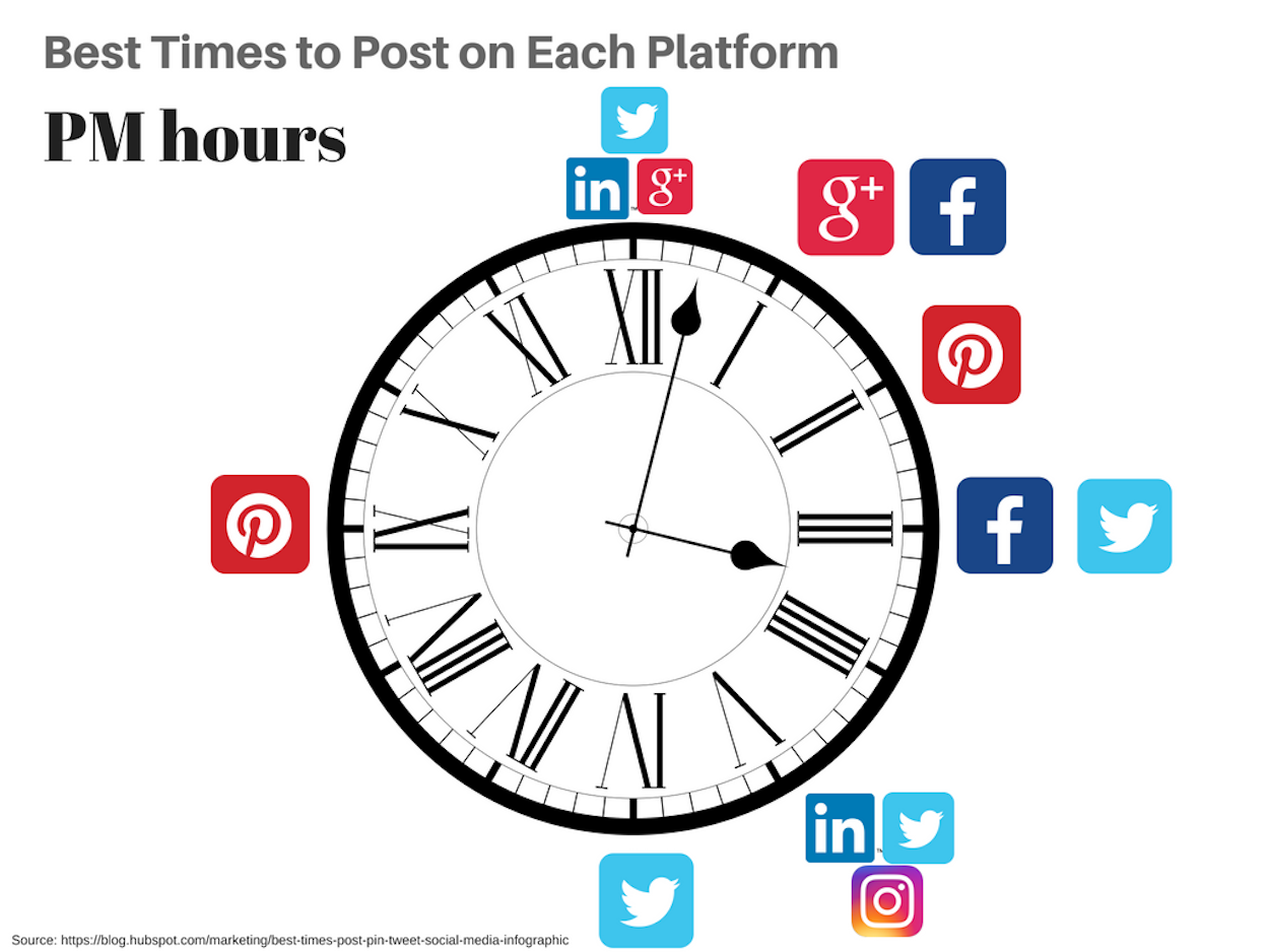 Clock with social media icons at 12, 1, 2, 3, 5, 6, and 9.
