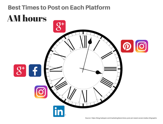 Clock with social media icons at 2, 7, 8, 9 and 11 am.