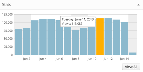 Site stats example