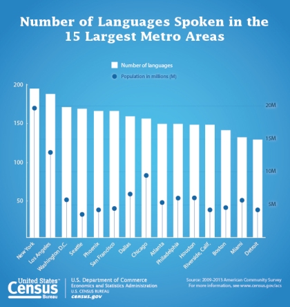 Bar graph from United States Census Bureau of the number of languages spoken in the 15 largest metro areas in the United States