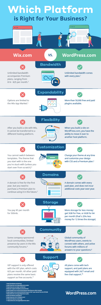 Wix vs. WordPress.com Infographic