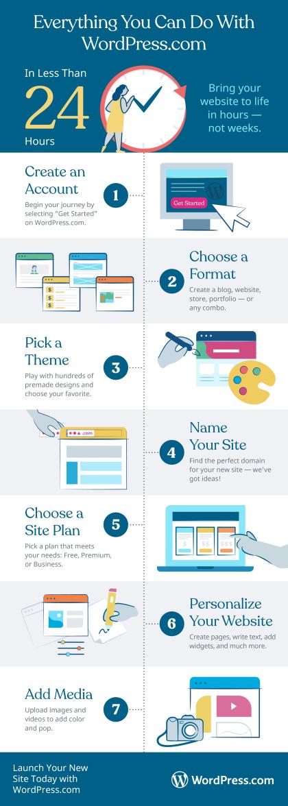 Infographic depicting wordpress.com features
